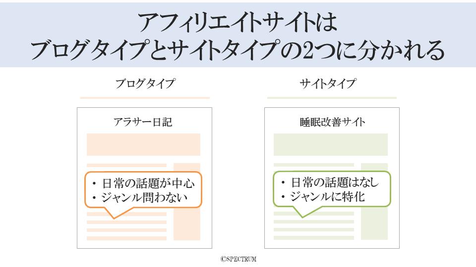 アフィリエイトサイトはブログタイプとサイトタイプの2つに分かれる