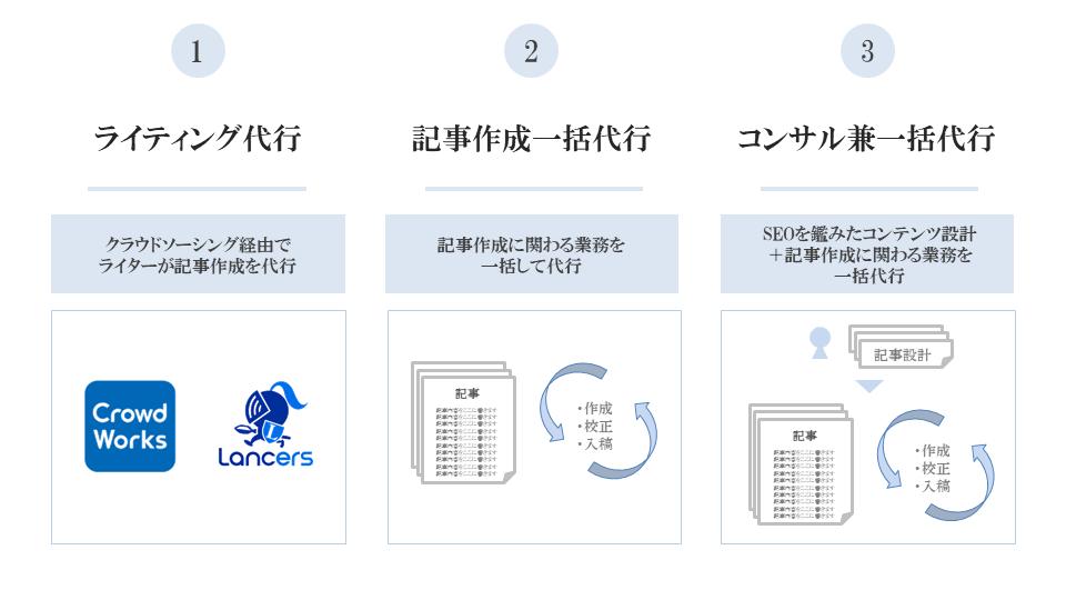 記事作成代行サービスの種類は大きく3つに分かれる