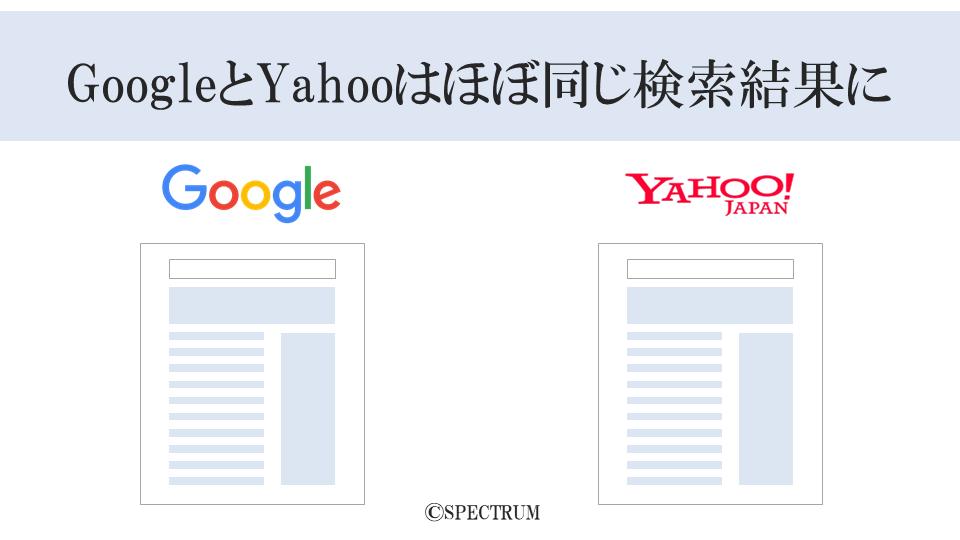 グーグルとヤフーは同じ検索アルゴリズムのためほぼ同じ検索結果