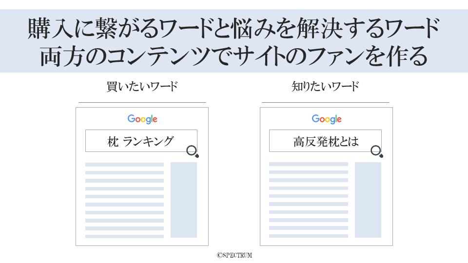 購入に繋がるワードと悩みを解決するワード両方のコンテンツでサイトのファンを作る