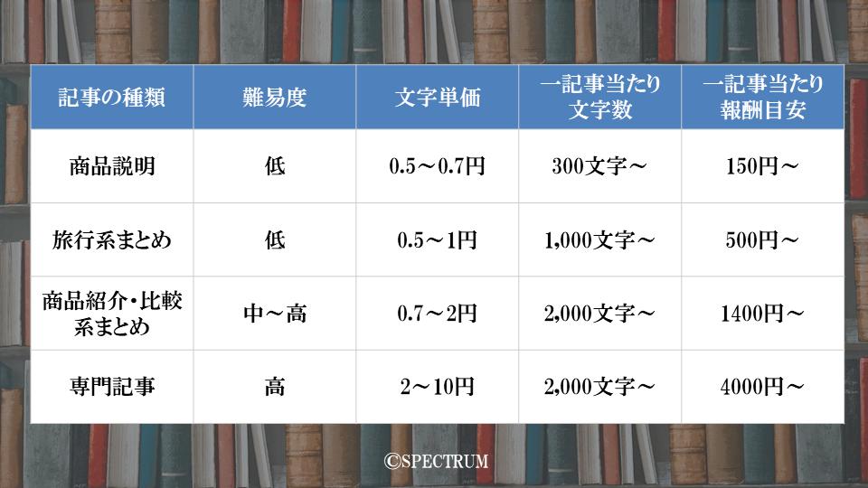 1文字0.5円〜10円前後まで経験と専門知識によりバラバラ