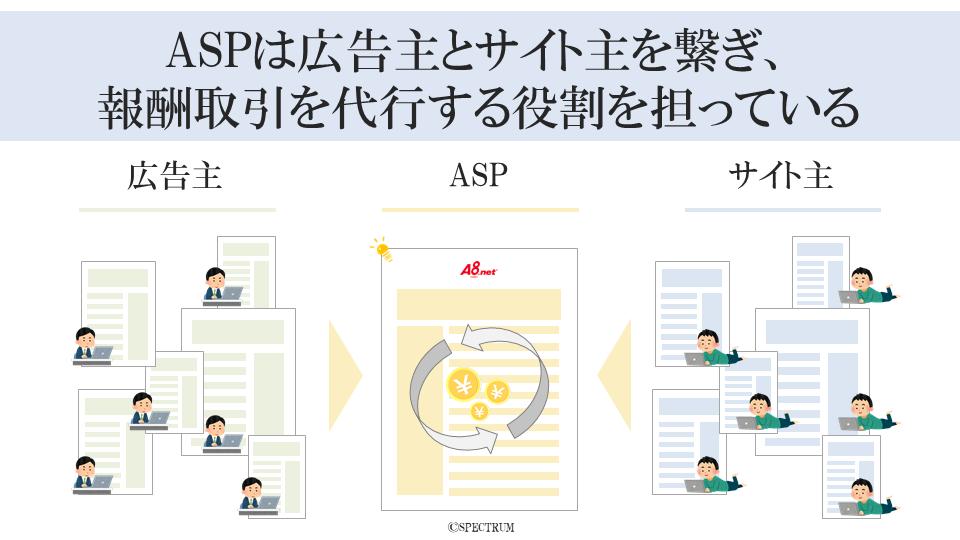 ASPは広告主とサイト主を繋ぎ、報酬取引を代行する役割を担っている